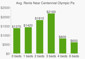 Graph of average rent prices for Centennial Olympic Park