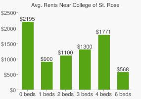 Graph of average rent prices for College of St. Rose