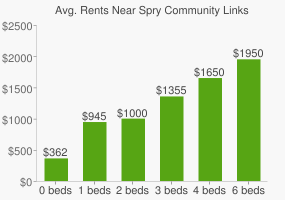 Graph of average rent prices for Spry Community Links High School
