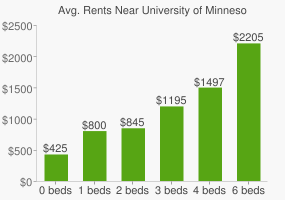 Graph of average rent prices for University of Minnesota - Duluth