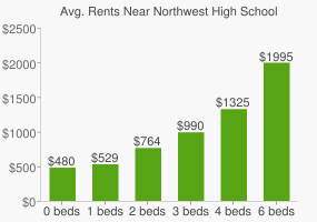 Graph of average rent prices for Northwest High School