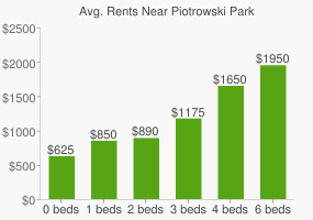 Graph of average rent prices for Piotrowski Park