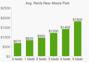 Graph of average rent prices for Moore Park