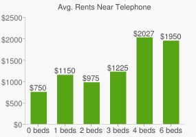 Graph of average rent prices for Telephone & Data Systems Headquarters