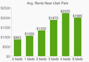 Graph of average rent prices for Utah Park