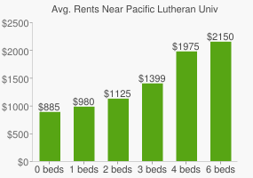 Graph of average rent prices for Pacific Lutheran University