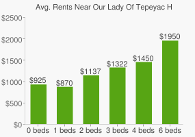 Graph of average rent prices for Our Lady Of Tepeyac High School