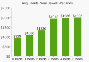 Graph of average rent prices for Jewell Wetlands