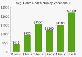 Graph of average rent prices for McKinley Vocational High School