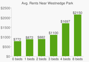 Graph of average rent prices for Westnedge Park