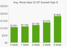 Graph of average rent prices for Dr EP Scarlett High School
