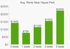 Graph of average rent prices for Hayes Park
