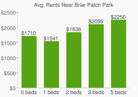 Graph of average rent prices for Briar Patch Park