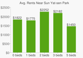 Graph of average rent prices for Sun Yat-sen Park