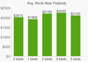 Graph of average rent prices for Peabody