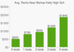 Graph of average rent prices for Bishop Kelly High School