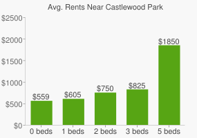 Graph of average rent prices for Castlewood Park