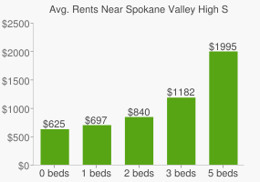 Graph of average rent prices for Spokane Valley High School