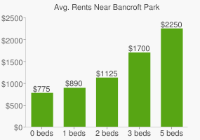 Graph of average rent prices for Bancroft Park