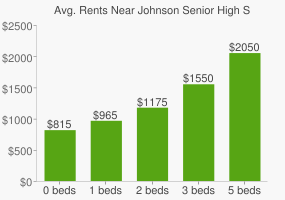 Graph of average rent prices for Johnson Senior High School
