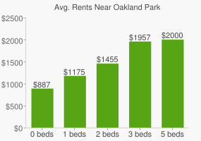 Graph of average rent prices for Oakland Park