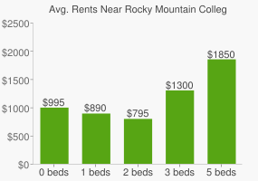 Graph of average rent prices for Rocky Mountain College