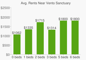Graph of average rent prices for Vento Sanctuary