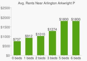 Graph of average rent prices for Arlington Arkwright Park