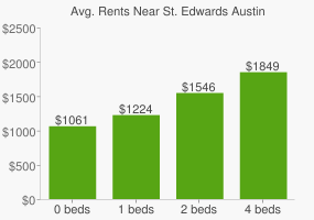 Graph of average rent prices for St. Edwards Austin