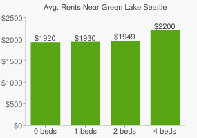 Graph of average rent prices for Green Lake Seattle