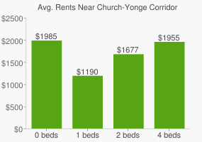 Graph of average rent prices for Church-Yonge Corridor Toronto