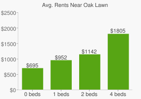 Graph of average rent prices for Oak Lawn
