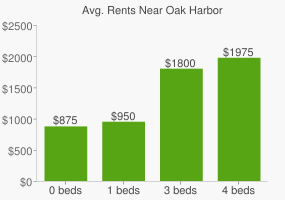 Graph of average rent prices for Oak Harbor