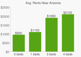 Graph of average rent prices for Ansonia