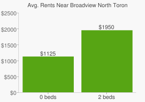 Graph of average rent prices for Broadview North Toronto