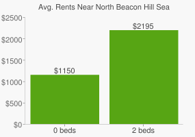 Graph of average rent prices for North Beacon Hill Seattle