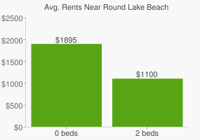Graph of average rent prices for Round Lake Beach