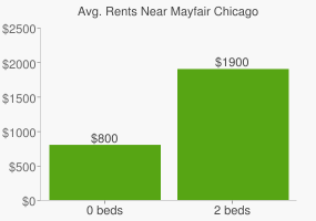 Graph of average rent prices for Mayfair Chicago