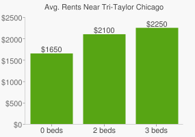 Graph of average rent prices for Tri-Taylor Chicago
