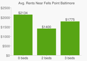 Graph of average rent prices for Fells Point Baltimore