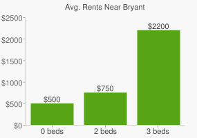 Graph of average rent prices for Bryant