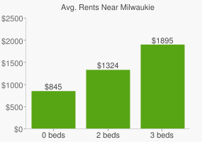 Graph of average rent prices for Milwaukie
