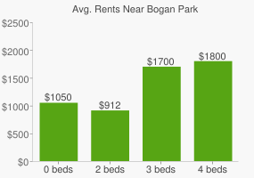 Graph of average rent prices for Bogan Park