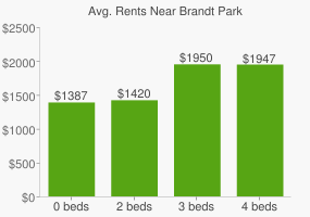Graph of average rent prices for Brandt Park
