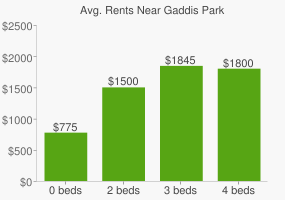 Graph of average rent prices for Gaddis Park