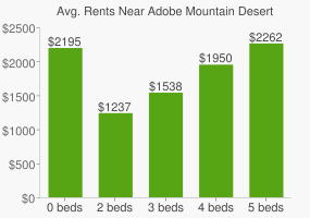 Graph of average rent prices for Adobe Mountain Desert Railway Park