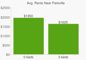 Graph of average rent prices for Parkville