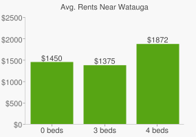 Graph of average rent prices for Watauga