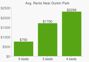 Graph of average rent prices for Durkin Park
