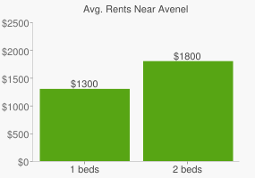 Graph of average rent prices for Avenel